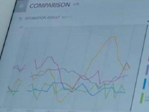 Японци измислиха електронен анализатор на емоциите ВИДЕО