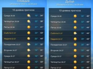 Дубай ряпа да яде! Живакът в неделя в Пловдив ще се качи до изпепеляващите 44 градуса