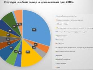 Институт за пазарна икономика: Българинът живее все по-добре