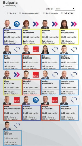 Ангел Джамбазки – в топ 10 по активност в Европейския парламент