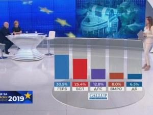 Галъп дава 7% аванс на ГЕРБ, смята Демократична България за изненада