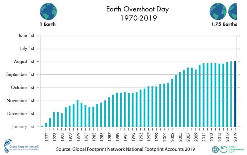 Вече сме използвали ресурсите на Земята за цяла година, а е само юли