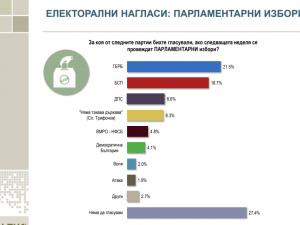 Партия на Слави Трифонов ще бъде трета сила при избори сега