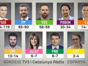 Испания отново гласува за социалистите, но те не събират мнозинство