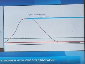 Ето как ще се тества България за COVID-19! Хората с имунитет се връщат на работа