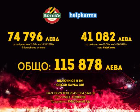 Над 115 000 лева са събрани в кампанията