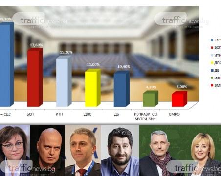 Ново правителство - уравнение само с неизвестни! Колко депутати ще вкарат партиите