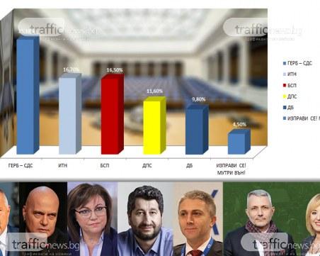 Изненада! 6 партии в Парламента: ВМРО аут, ГЕРБ печелят убедително